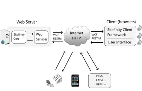observer pattern web services restful wcf services sitefinity cms development