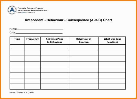 behavior template abc behavior chart world of menu and chart