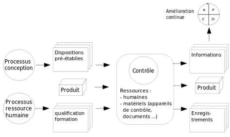 diagramme de fabrication des pates alimentaires pdf contr 244 le qualit 233 wikimonde