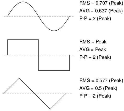 theory and calculation of alternating current phenomena classic reprint books measurement of ac magnitude basic ac theory