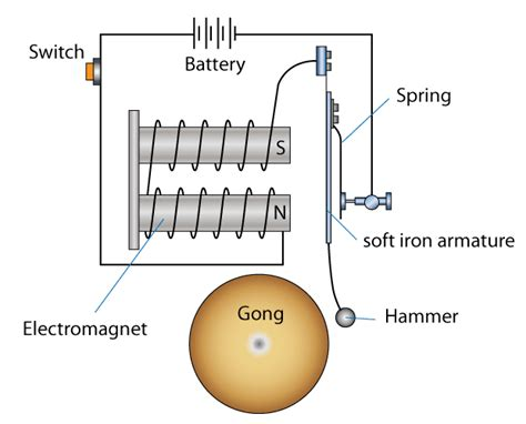 Electric Bell spm physics form 5 electromagnetism uses of