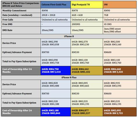 iphone 8 package comparison chart for maxis celcom digi and u mobile goshopen