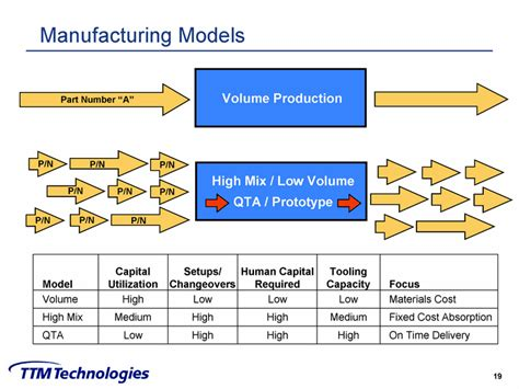 design for low volume manufacturing pcb manufacturing overview 1 north american pcb