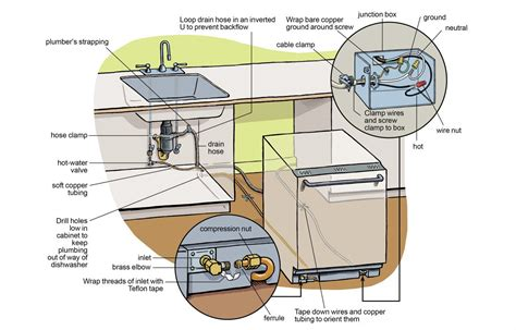 installing a dishwasher in existing cabinets install a dishwasher in an existing kitchen cabinet