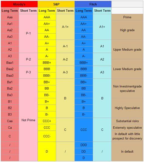 credit ratings table uk credit rating sp
