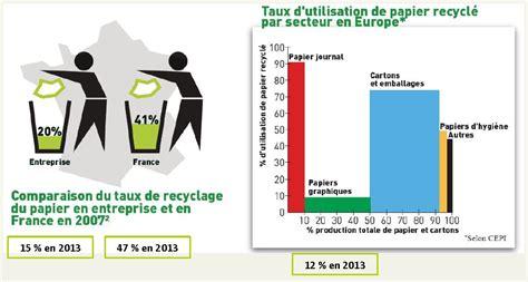 recyclage papier de bureau pour une 233 conomie circulaire de la fili 232 re papier recycl 233