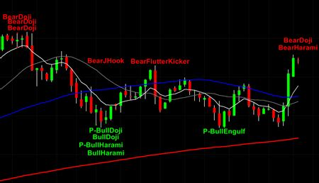 candlestick pattern thinkorswim candlestick power signal indicators