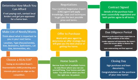 what is involved in buying a house faq what is involved in buying a home rob guilloz