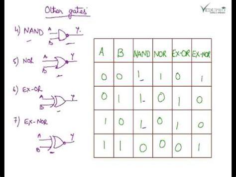 Logic Tables by Basic Logic Gates Introduction To Logic Gates Logic