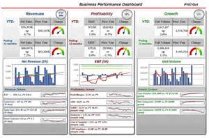 executive kpi dashboard examples findexamples