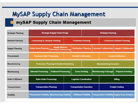 Mba Supply Chain Management Courses In Chennai by Image Gallery Sap Scm