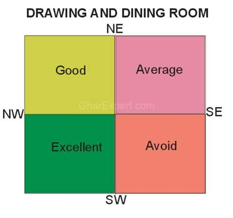 dining room vastu vastu dining vastu vastu shastra vastu tips for dining gharexpert