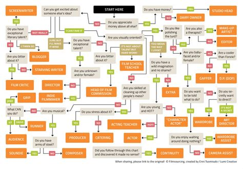 the best flowchart filmmaking flowchart which is best for you visual ly
