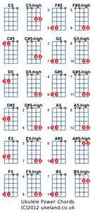 power chords chart new calendar template site