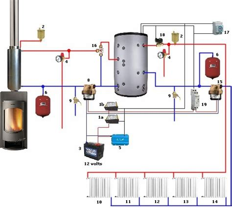 using a boiler with buffer tank storage tank