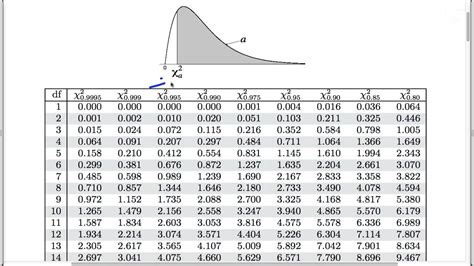 Chi Square P Value Table by Chi Square Tests For Count Data Finding The P Value