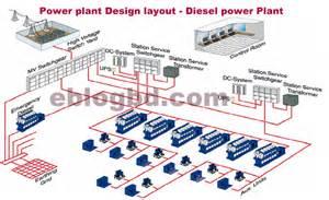 Fuel System In Diesel Power Plant Basic Concept Of Diesel Power Plant Design