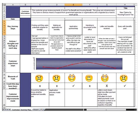 customer experience mapping template exle of using customer journey mapping design