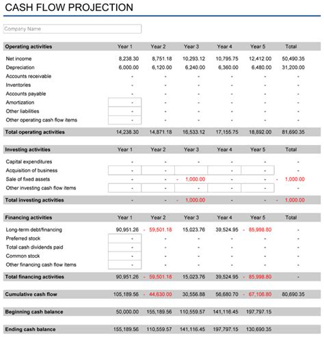 three year projection template 5 year financial plan free template for excel