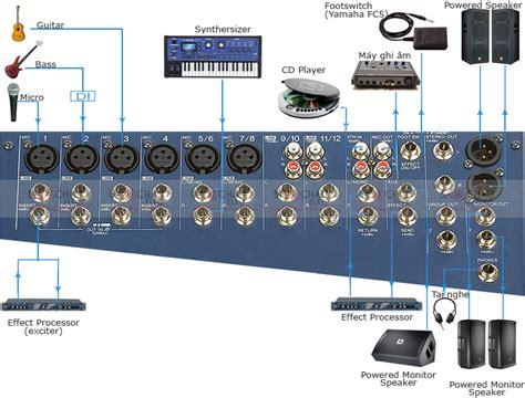 Mixer Yamaha Mg124cx h豈盻嗜g d蘯ェn s盻ャ d盻 ng mixer yamaha mg124cx t盻ォ a z