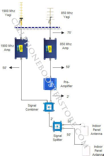 db gain  dual band extra booster system   db