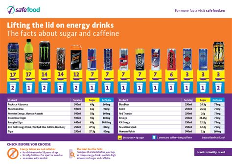 energy drink sugar content lifting the lid on energy drinks spunout ie ireland s
