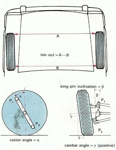 Camber Caster Kingpin steering how it works