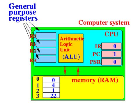 opinions on processor register