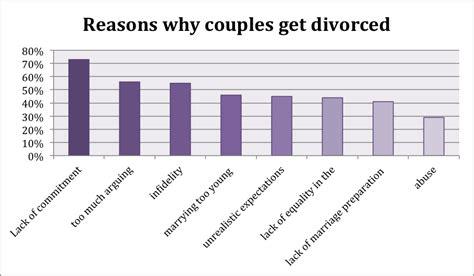 marriage and divorce rates graph danielle elena saintmarie increasing divorce rate in america