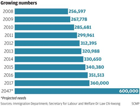 Mukena Hk Chief Size hong kong will need 600 000 domestic helpers in next 30 years amid demand for elderly care