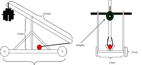 diagram of a trebuchet introduction