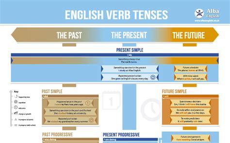 tavola dei verbi inglese la tabella dei verbi inglesi alba school