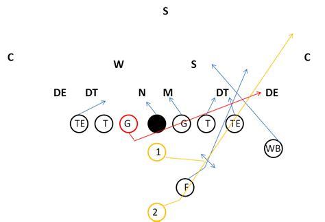 football holes diagram gam defense diagram gam free engine image for user