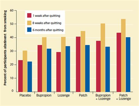 Detox Iop National Abstinence Rates by Combination Therapy Most Effective For Helping Smokers