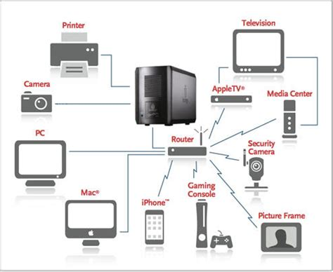 Home Network Design With Nas Image Gallery Home Network Attached Storage