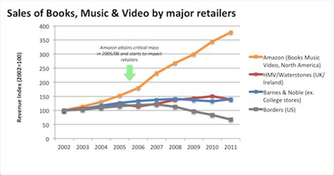 chart amazon dwarfs u s retailers in terms of market cap how book and music stores are declining and may have