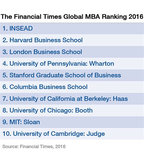Top 10 Universities In The World For Mba In Finance by These Are The World S Top Business Schools In 2016 World