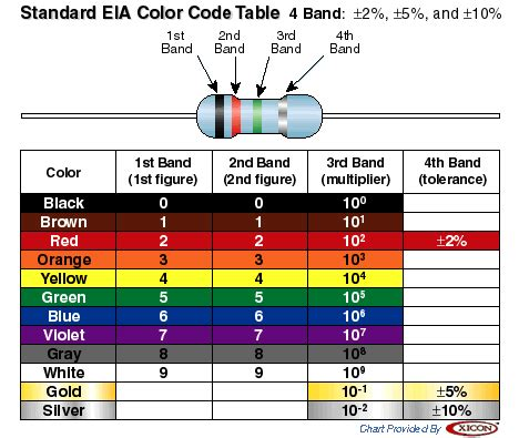 resistor color bands resources resistor color code chart