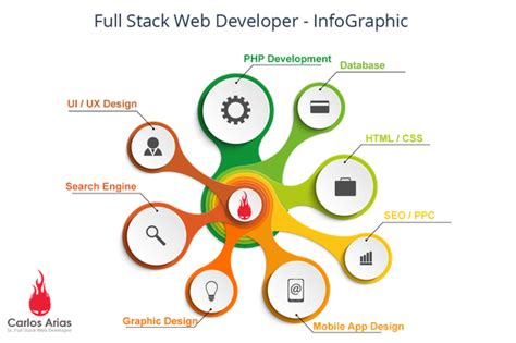 stack angularjs for java developers build a featured web application from scratch using angularjs with restful books what is the requirement to become a stack developer