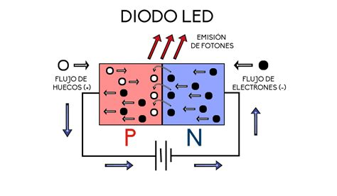 diodes las how does led work enarlux