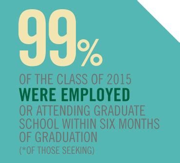 Babson Mba Employment Report by Employment Reports Recruiting At Babson Babson College