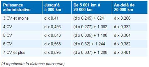 Calcul Des Frais Reels 5433 by Le Bar 232 Me Kilom 233 Trique Pour 2016 Identique 224 Celui De 2015