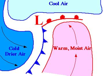 cyclones and associated cold front: leading edge of colder