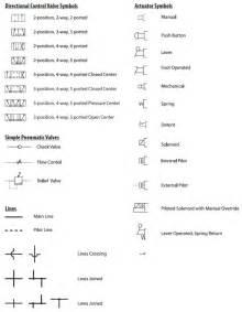 pneumatic circuit symbols explained library