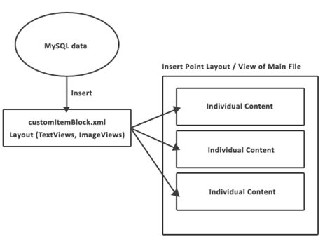 layout xml java java insert content of layout xml into id specific view