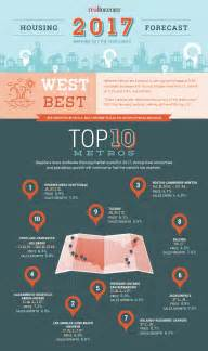 top 10 real estate markets 2017 top real estate markets for 2017 the west leads the way