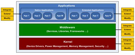 mobile software openness in mobile software ecosystem software ecosystems