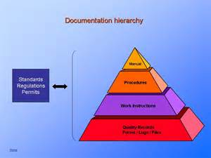 Documentation requirements are detailed in the quality assurance