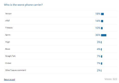 poll results whats the worst phone carrier in the us poll results what s the worst phone carrier in the us