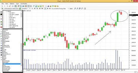 candlestick pattern of sbi re is this a evening star sbi eqsis